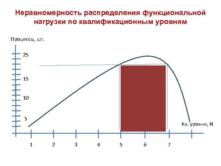 Неравномерность распределения функциональной нагрузки по квалификационным уровням Процессы, шт. 25 15 10 5 Кв.
