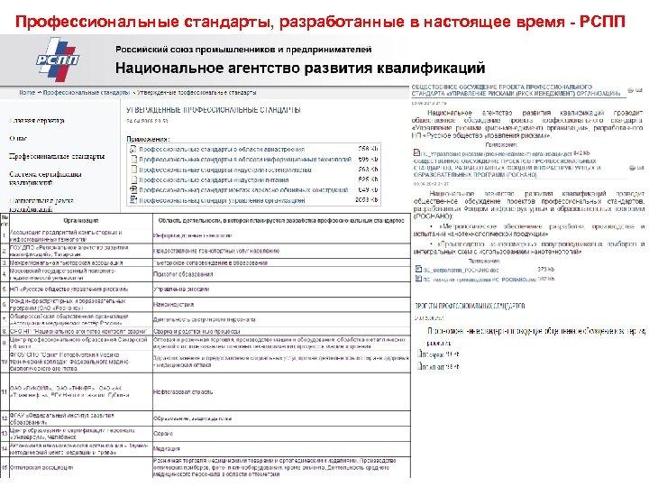 Профессиональные стандарты, разработанные в настоящее время - РСПП