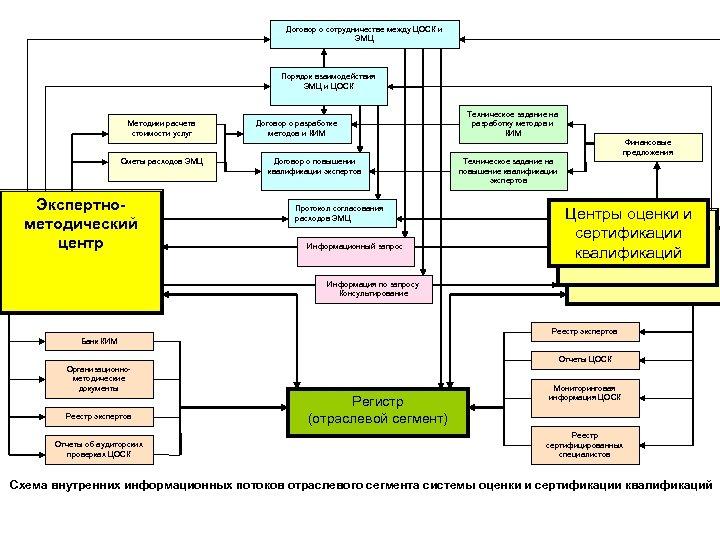 Договор о сотрудничестве между ЦОСК и ЭМЦ Порядок взаимодействия ЭМЦ и ЦОСК Методики расчета