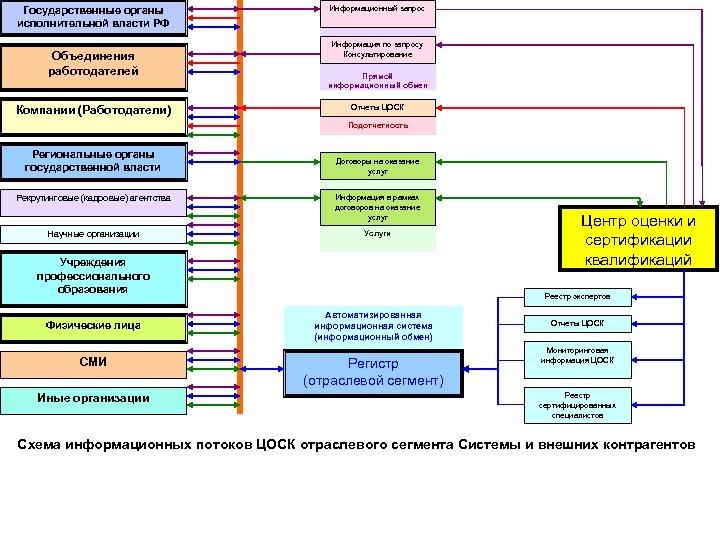 Государственные органы исполнительной власти РФ Объединения работодателей Компании (Работодатели) Информационный запрос Информация по запросу