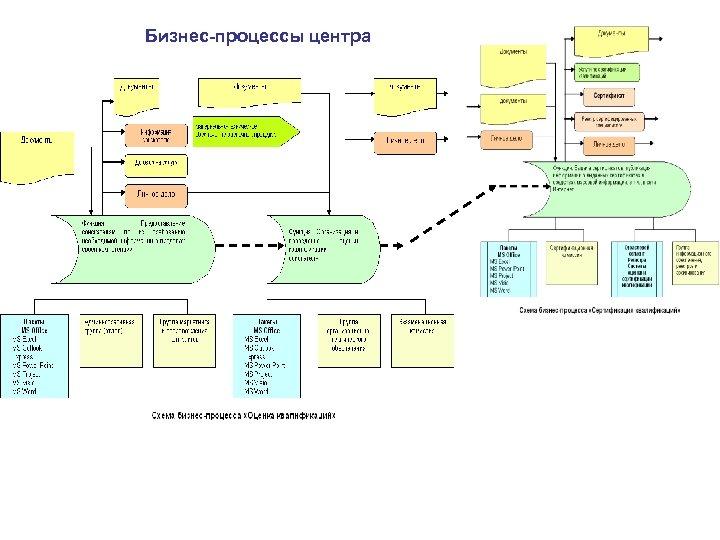 Бизнес-процессы центра