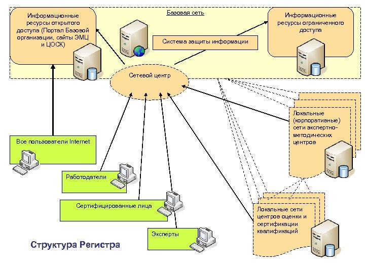 Базовая сеть Информационные ресурсы открытого доступа (Портал Базовой организации, сайты ЭМЦ и ЦОСК) Информационные