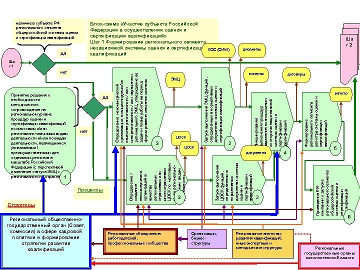 наличие в субъекте РФ регионального сегмента общероссийской системы оценки и сертификации квалификаций Блок-схема «Участие