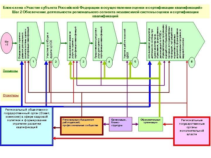 Ша г 2 1 Региональный общественногосударственный орган (Совет, комиссия) в сфере кадровой политики и