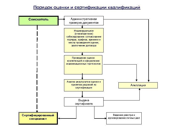 Порядок оценки и сертификации квалификаций Соискатель Административная проверка документов Индивидуальное (очное/заочное) собеседование: согласование порядка,