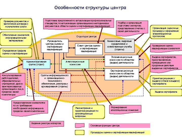 Особенности структуры центра Проверка документов и заключение договора с получателем услуги Подготовка предложений по