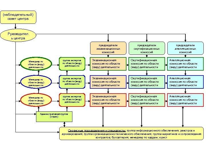 (наблюдательный) совет центра Руководител ь центра председатели экзаменационных комиссий Менеджер по области (виду) деятельности