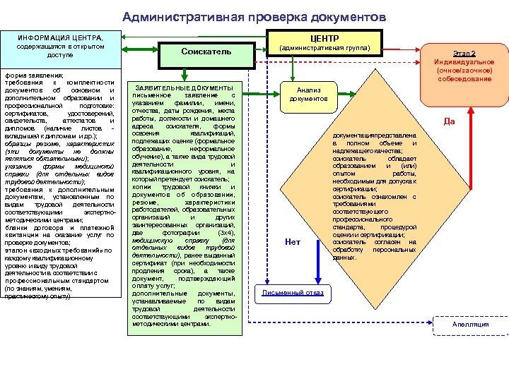 Административная проверка документов ИНФОРМАЦИЯ ЦЕНТРА, содержащаяся в открытом доступе форма заявления; требования к комплектности