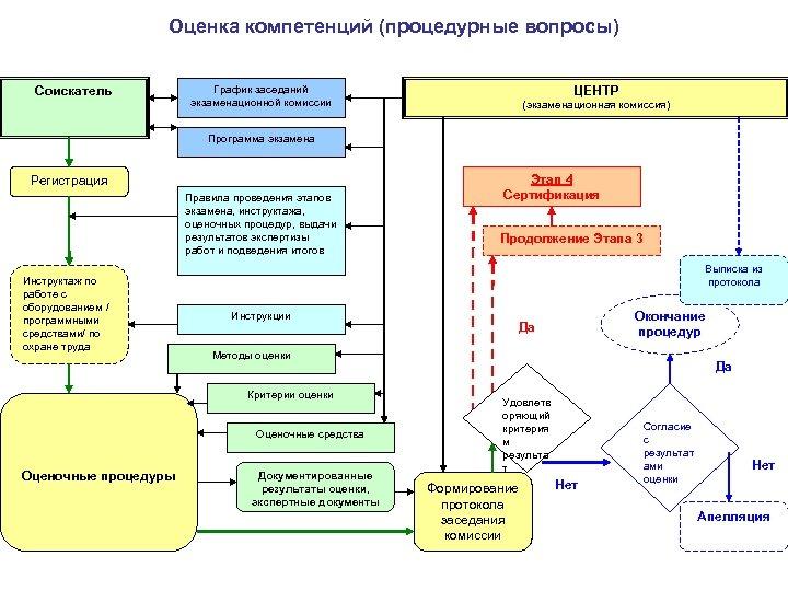 Оценка компетенций (процедурные вопросы) Соискатель График заседаний экзаменационной комиссии ЦЕНТР (экзаменационная комиссия) Программа экзамена