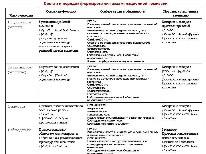 Состав и порядок формирования экзаменационной комиссии Основные функции Особые права и обязанности Порядок назначения