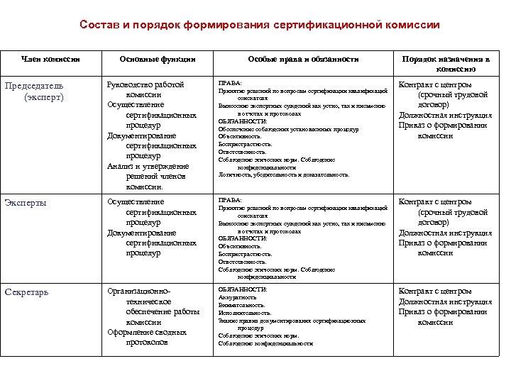 Состав и порядок формирования сертификационной комиссии Член комиссии Основные функции Особые права и обязанности
