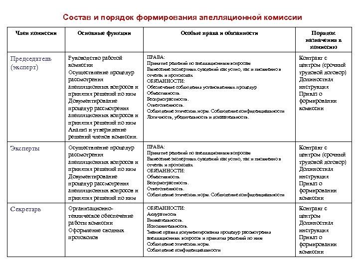 Состав и порядок формирования апелляционной комиссии Член комиссии Основные функции Особые права и обязанности