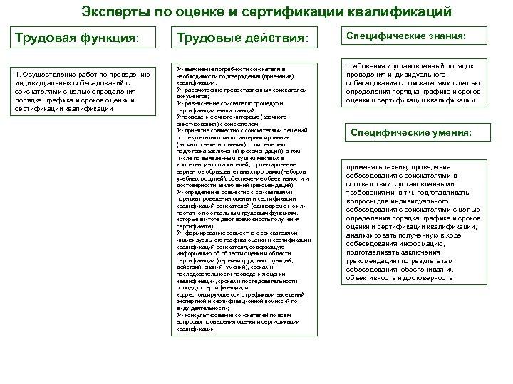 Эксперты по оценке и сертификации квалификаций Трудовая функция: 1. Осуществление работ по проведению индивидуальных