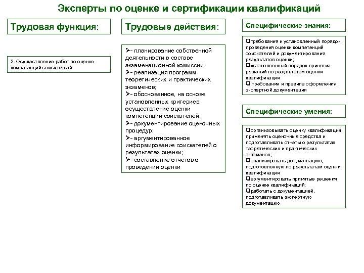 Эксперты по оценке и сертификации квалификаций Трудовая функция: 2. Осуществление работ по оценке компетенций