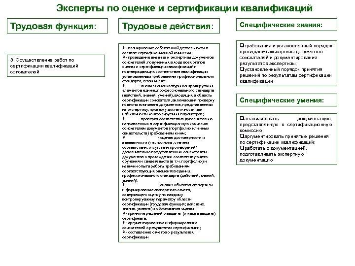 Эксперты по оценке и сертификации квалификаций Трудовая функция: Трудовые действия: Ø- планирование собственной деятельности