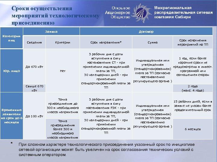 Сроки осуществления мероприятий технологическому присоединению Заявка Категория лиц Сведения Договор Критерии До 670 к.