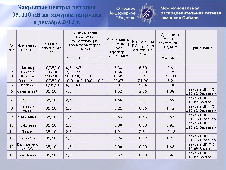 Закрытые центры питания 35, 110 к. В по замерам нагрузки в декабре 2012 г.