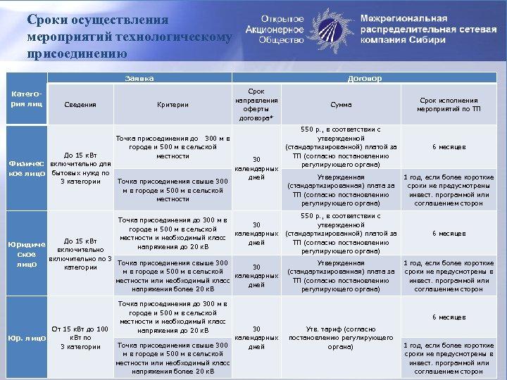 Сроки осуществления мероприятий технологическому присоединению Заявка Категория лиц Сведения Договор Критерии Срок направления оферты