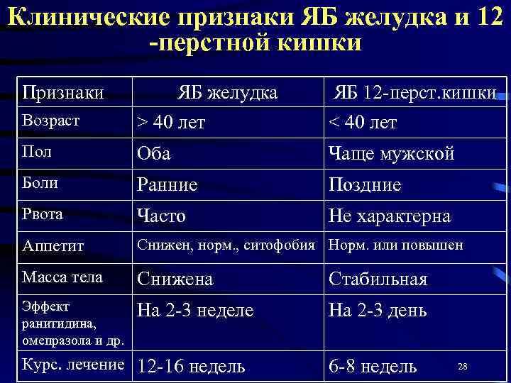 Диета При 12 Перстной Кишки. Язва двенадцатиперстной кишки: симптомы, лечение и питание