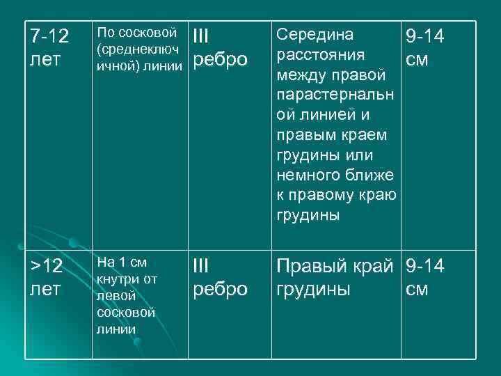 7 -12 лет По сосковой (среднеключ ичной) линии III ребро Середина 9 -14 расстояния