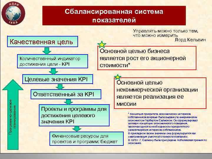 Сбалансированная система показателей Управлять можно только тем, что можно измерить Лорд Кельвин Качественная цель