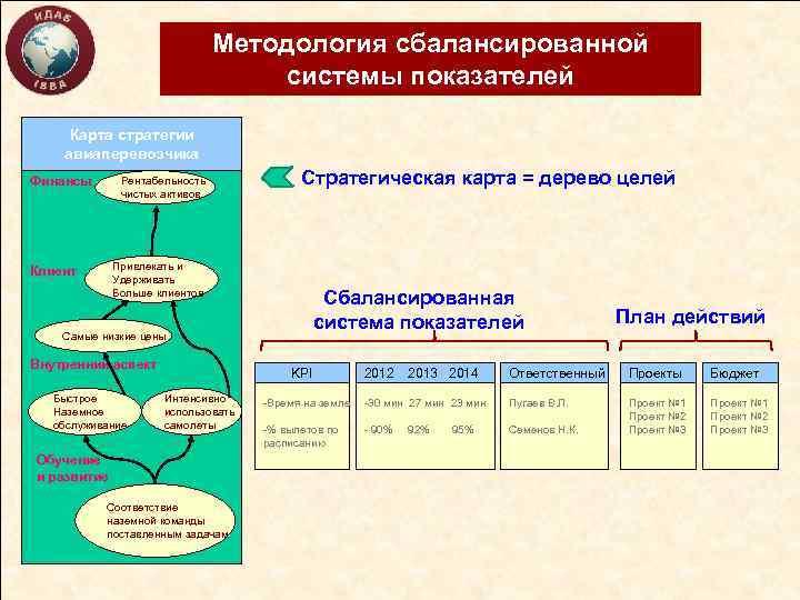 Методология сбалансированной системы показателей Карта стратегии авиаперевозчика Финансы Рентабельность чистых активов Стратегическая карта =