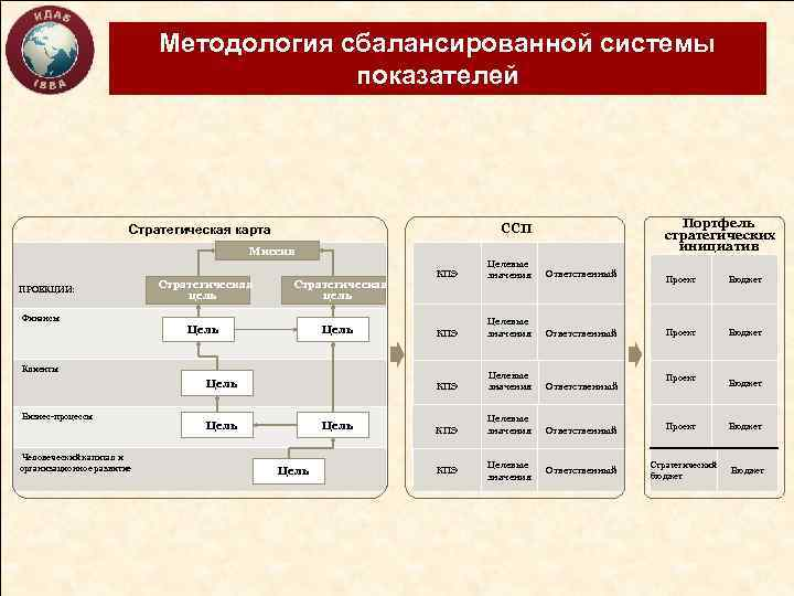 Методология сбалансированной системы показателей Портфель стратегических инициатив ССП Стратегическая карта Миссия ПРОЕКЦИИ: Финансы Стратегическая
