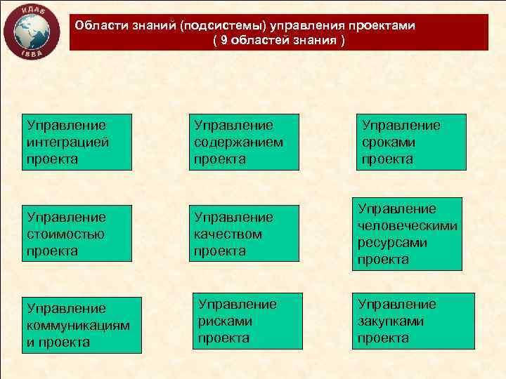 Области знаний (подсистемы) управления проектами ( 9 областей знания ) Управление интеграцией проекта Управление
