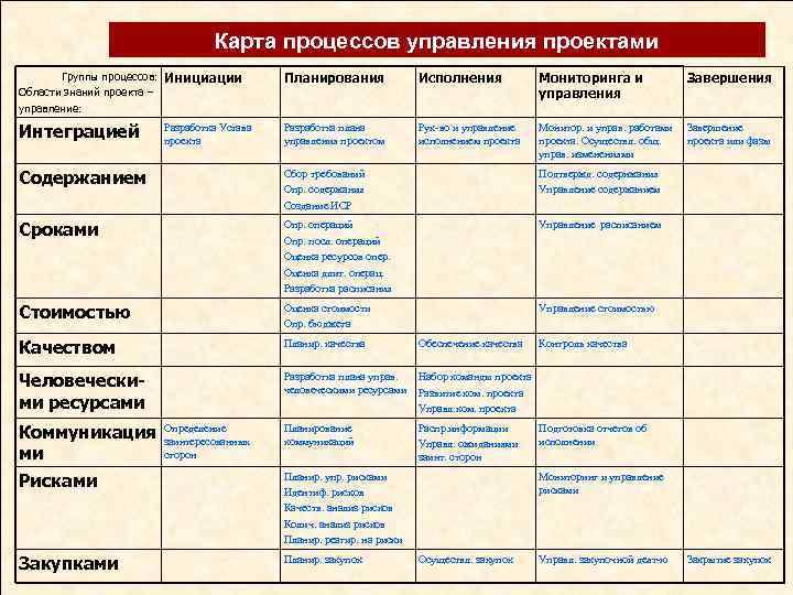 Карта процессов управления проектами Группы процессов: Области знаний проекта – управление: Инициации Планирования Исполнения
