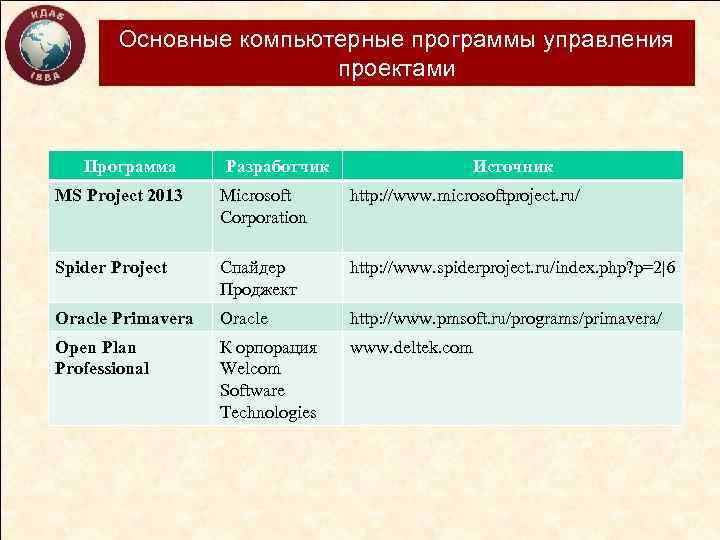 Основные компьютерные программы управления проектами Программа Разработчик Источник MS Project 2013 Microsoft Corporation http: