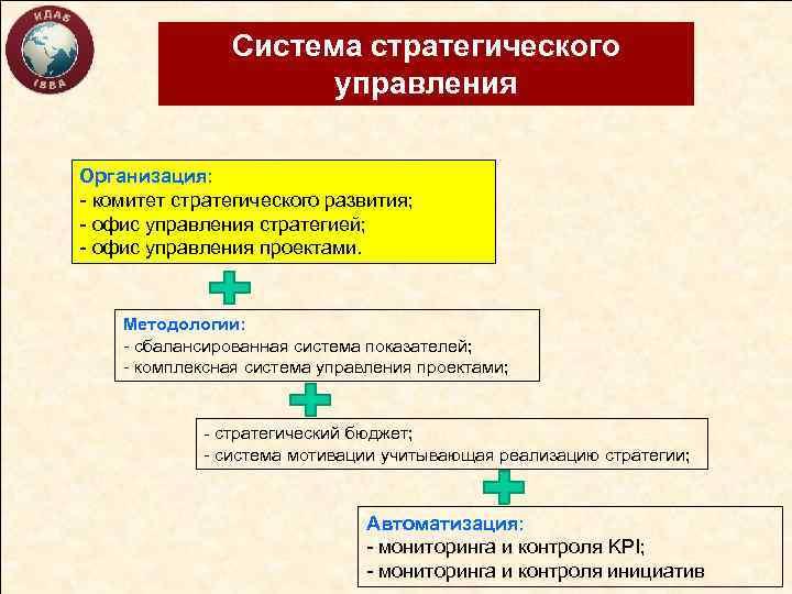 Система стратегического управления Организация: - комитет стратегического развития; - офис управления стратегией; - офис