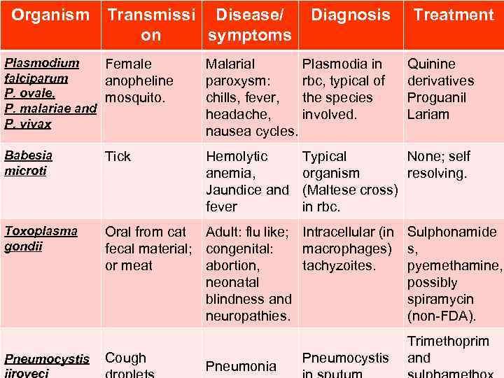 Organism Transmissi Disease/ on symptoms Diagnosis Plasmodium Female falciparum anopheline P. ovale, mosquito. P.