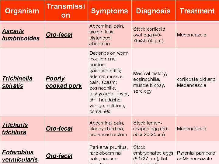 Organism Transmissi Symptoms on Diagnosis Treatment Ascaris Oro-fecal lumbricoides Abdominal pain, weight loss, distended