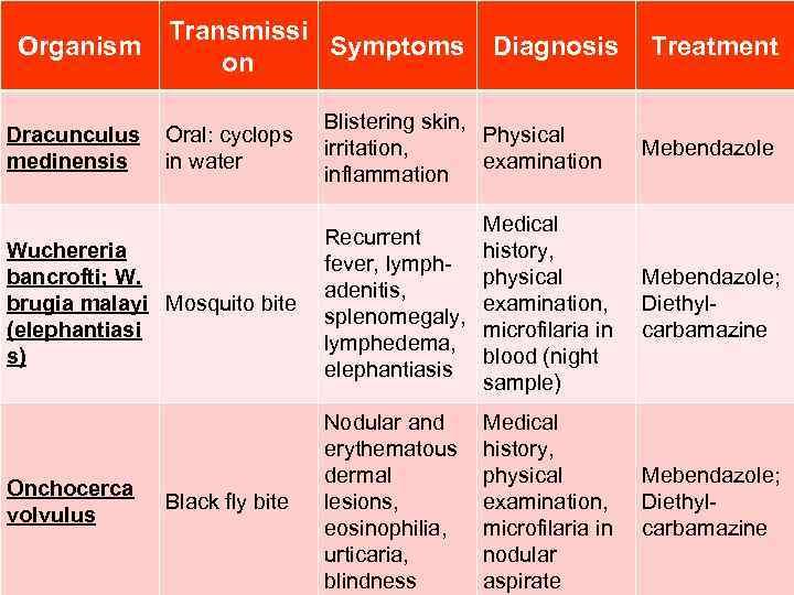 Organism Dracunculus medinensis Transmissi Symptoms on Oral: cyclops in water Diagnosis Blistering skin, Physical