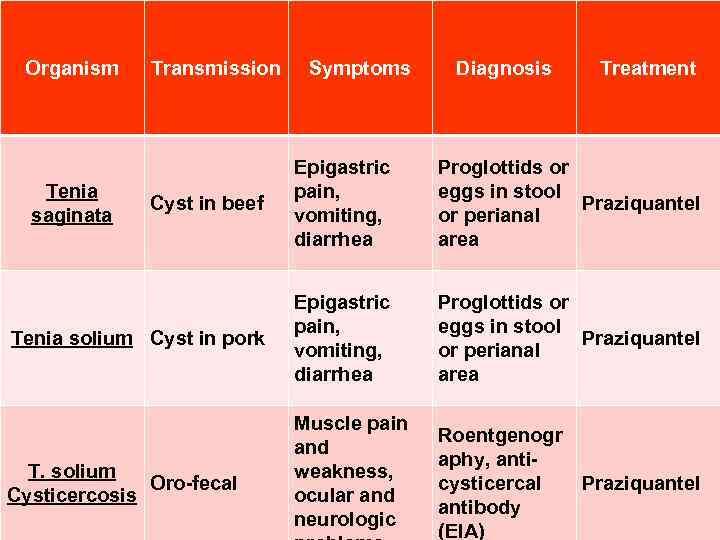 Organism Transmission Symptoms Diagnosis Treatment Cyst in beef Epigastric pain, vomiting, diarrhea Proglottids or