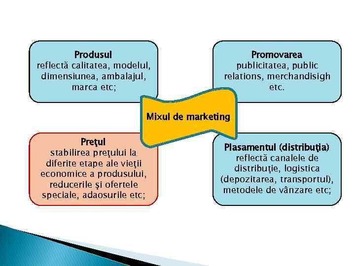 Produsul reflectă calitatea, modelul, dimensiunea, ambalajul, marca etc; Promovarea publicitatea, public relations, merchandisigh etc.
