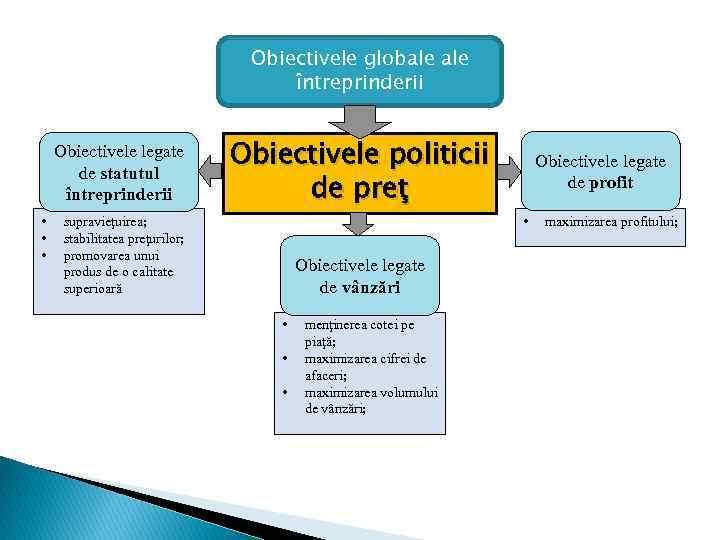 Obiectivele globale întreprinderii Obiectivele legate de statutul întreprinderii • • • Obiectivele politicii de