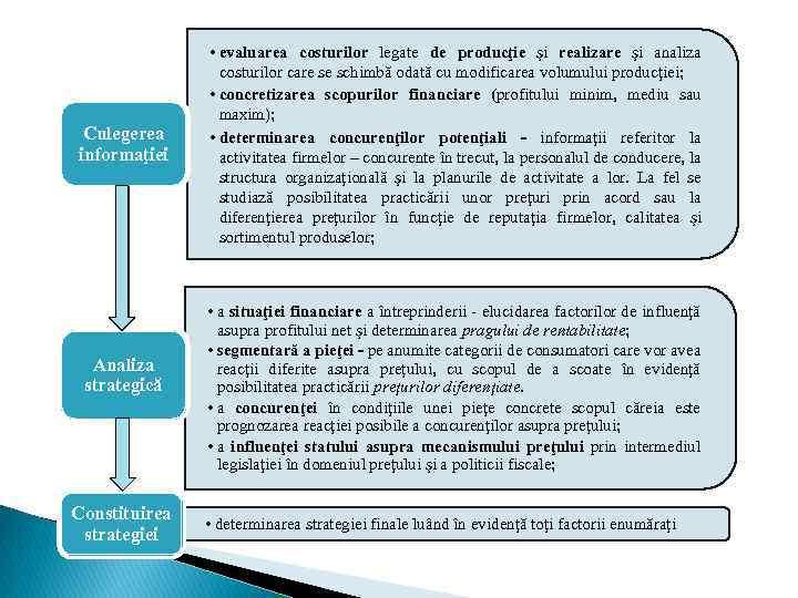 Culegerea informaţiei Analiza strategică Constituirea strategiei • evaluarea costurilor legate de producţie şi realizare