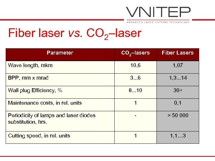 Fiber laser vs. CO 2–laser Parameter CO 2–lasers Fiber Lasers Wave length, mkm 10,