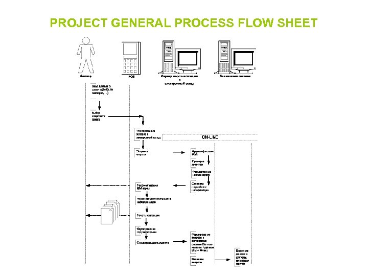 PROJECT GENERAL PROCESS FLOW SHEET