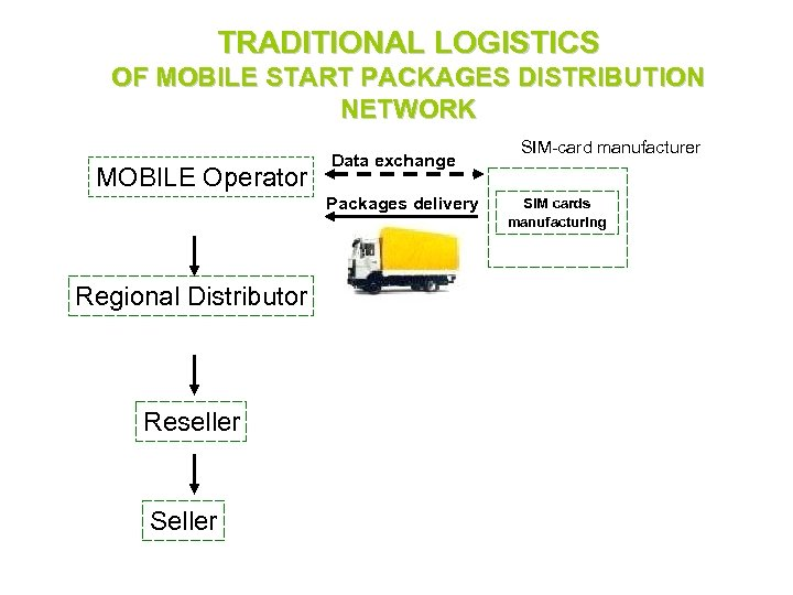 TRADITIONAL LOGISTICS OF MOBILE START PACKAGES DISTRIBUTION NETWORK MOBILE Operator Data exchange Packages delivery