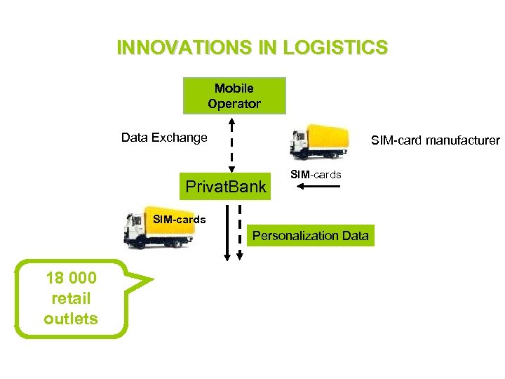 INNOVATIONS IN LOGISTICS Mobile Operator Data Exchange SIM-card manufacturer Privat. Bank SIM-cards Personalization Data