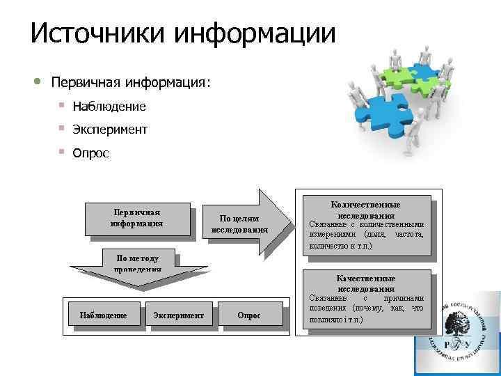 Источники информации • Первичная информация: § § § Наблюдение Эксперимент Опрос