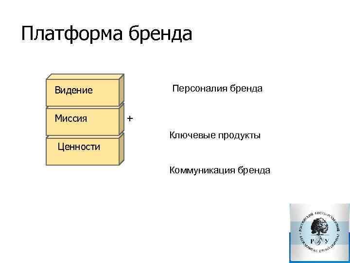 Платформа бренда Видение Миссия Персоналия бренда Ключевые продукты Коммуникация бренда Ценности +