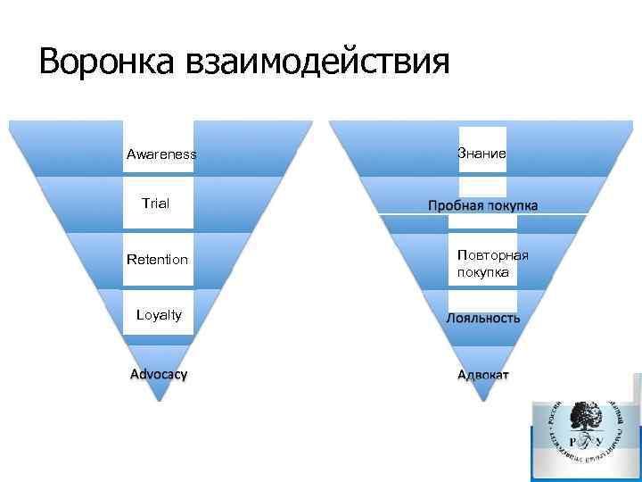 Воронка взаимодействия Awareness Знание Trial Retention Loyalty Повторная покупка