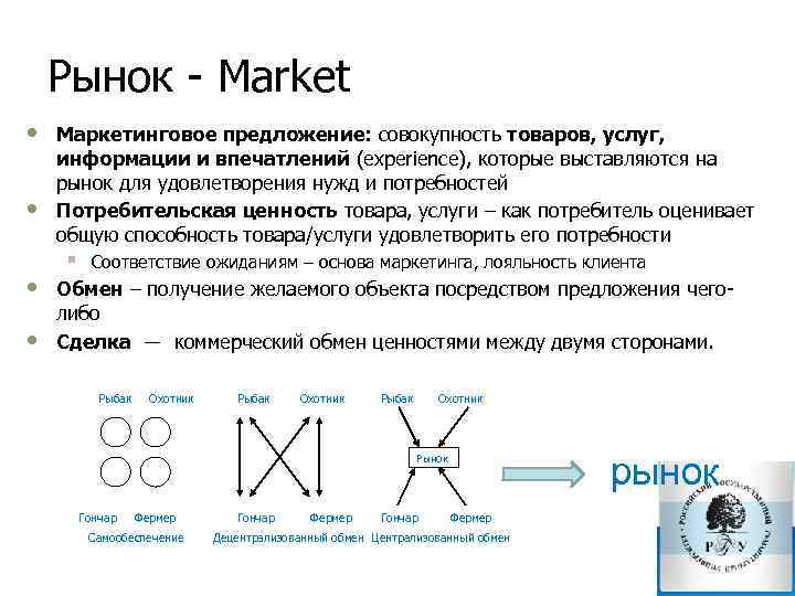 Рынок Market • • Маркетинговое предложение: совокупность товаров, услуг, информации и впечатлений (experience), которые