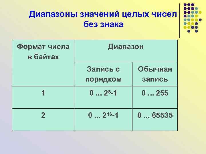 Диапазоны значений целых чисел без знака Формат числа в байтах Диапазон Запись с