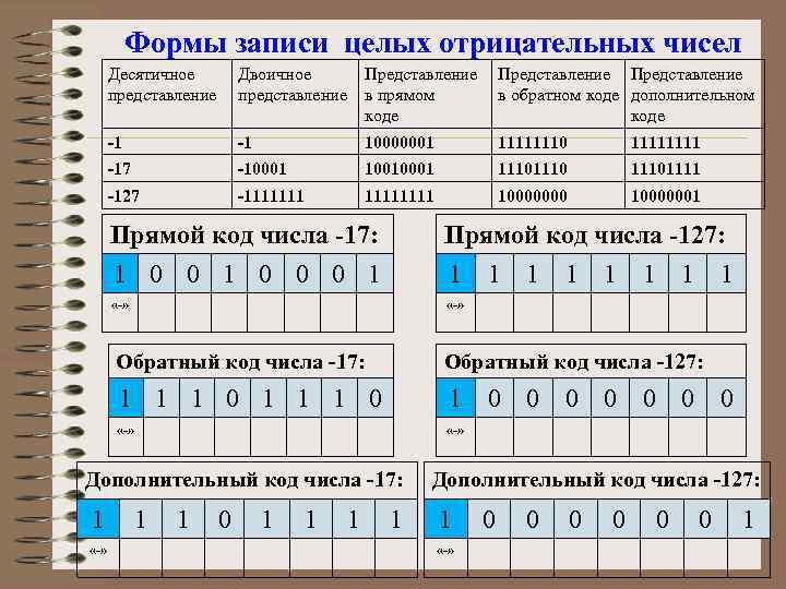 Формы записи целых отрицательных чисел Десятичное представление Двоичное представление Представление в прямом коде Представление
