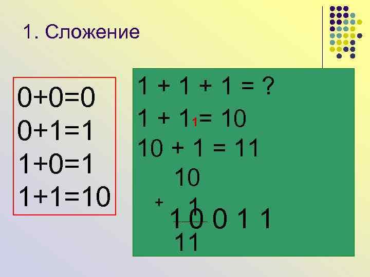 1. Сложение 0+0=0 0+1=1 1+0=1 1+1=10 1 + 1 = ? 10011 1101+110 =
