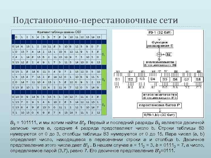 Подстановочно-перестановочные сети Фрагмент таблицы замены DES 0 14 4 2 3 4 5 7